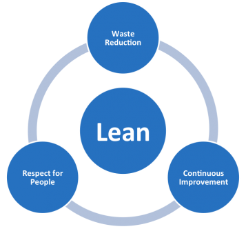 Principes du Lean It